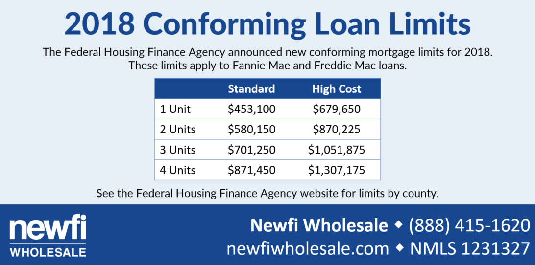 Riverside loan limits 2018